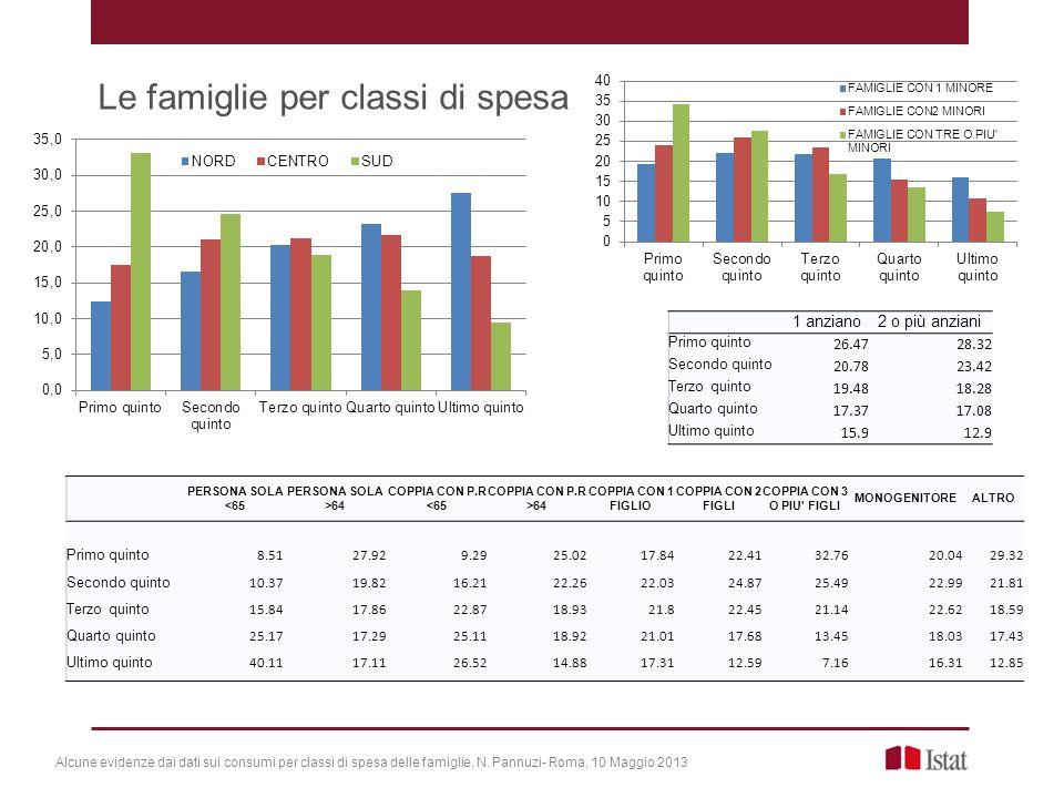 Le famiglie per classi di spesa Alcune evidenze dai dati sui consumi per classi di spesa delle famiglie, N.