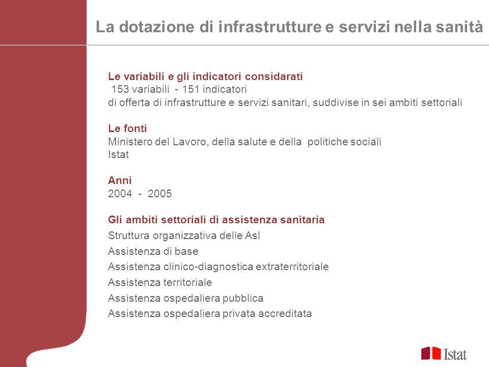 La dotazione di infrastrutture e servizi nella sanità Le variabili e gli indicatori considarati 153 variabili - 151 indicatori di offerta di infrastru
