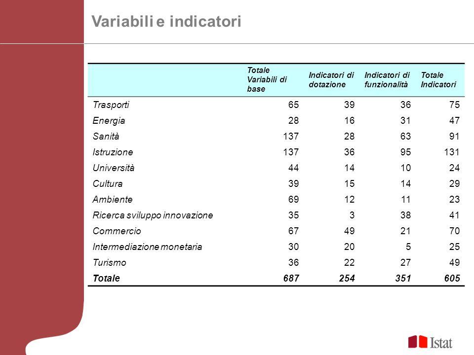 Variabili e indicatori Totale Variabili di base Indicatori di dotazione Indicatori di funzionalità Totale Indicatori Trasporti65393675 Energia28163147
