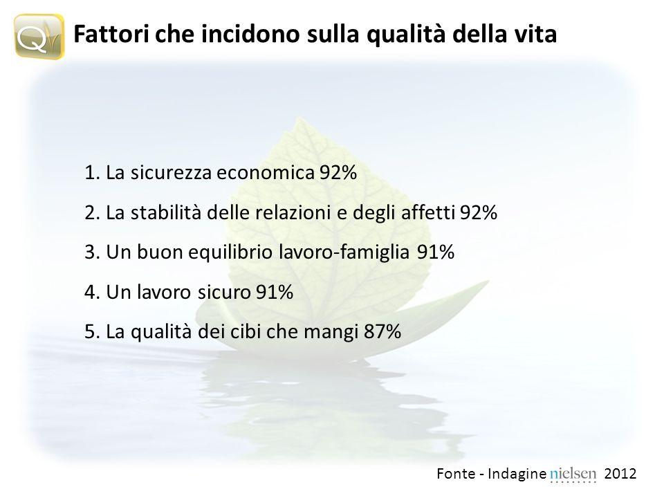 Fattori che incidono sulla qualità della vita 1. La sicurezza economica 92% 2.