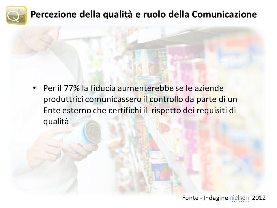 Percezione della qualità e ruolo della Comunicazione Per il 77% la fiducia aumenterebbe se le aziende produttrici comunicassero il controllo da parte di un Ente esterno che certifichi il rispetto dei requisiti di qualità Fonte - Indagine Nielsen 2012