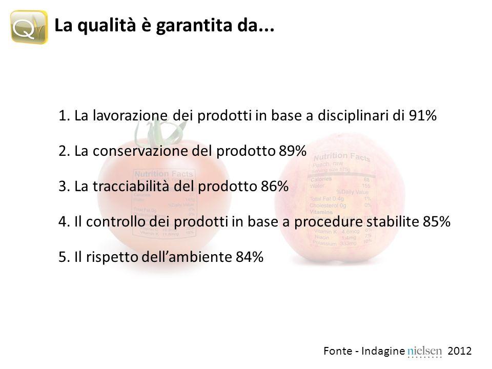 La qualità è garantita da... 1. La lavorazione dei prodotti in base a disciplinari di 91% 2.