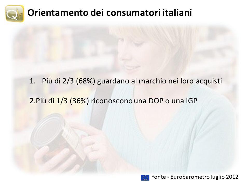 Fonte - Eurobarometro luglio 2012 1.Più di 2/3 (68%) guardano al marchio nei loro acquisti 2.Più di 1/3 (36%) riconoscono una DOP o una IGP Orientamento dei consumatori italiani