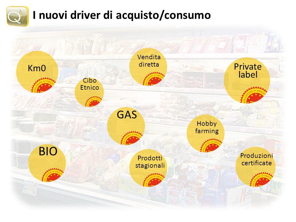 I nuovi driver di acquisto/consumo Km0 Cibo Etnico Vendita diretta GAS Hobby farming Private label BIO Prodotti stagionali Produzioni certificate