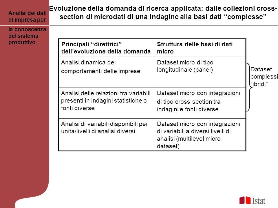 Evoluzione della domanda di ricerca applicata: dalle collezioni cross- section di microdati di una indagine alla basi dati complesse Analisi dei dati