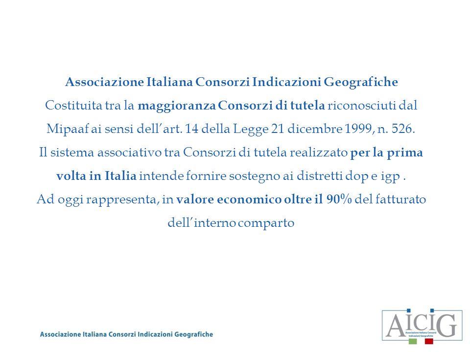 Associazione Italiana Consorzi Indicazioni Geografiche Costituita tra la maggioranza Consorzi di tutela riconosciuti dal Mipaaf ai sensi dellart. 14 d