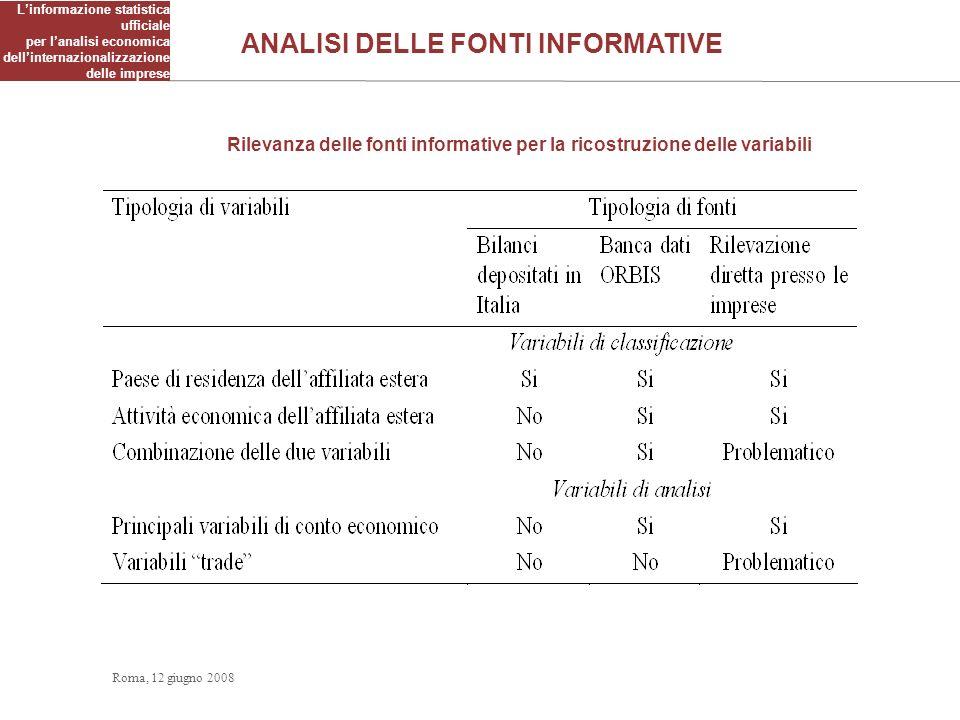 Linformazione statistica ufficiale per lanalisi economica dellinternazionalizzazione delle imprese Rilevanza delle fonti informative per la ricostruzi