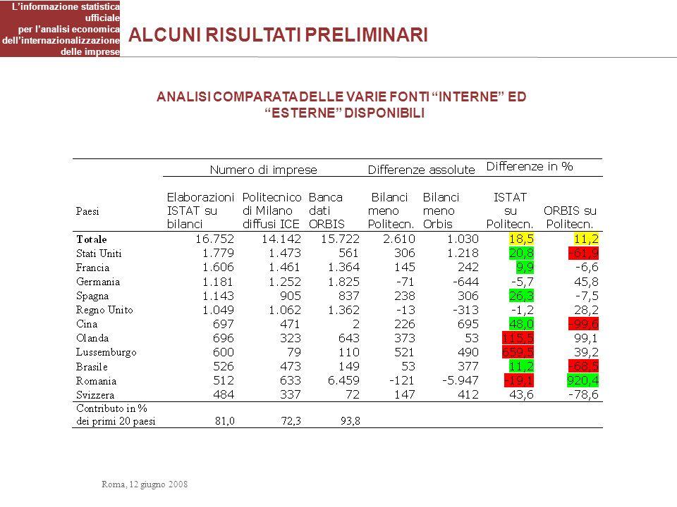 ALCUNI RISULTATI PRELIMINARI Linformazione statistica ufficiale per lanalisi economica dellinternazionalizzazione delle imprese ANALISI COMPARATA DELL
