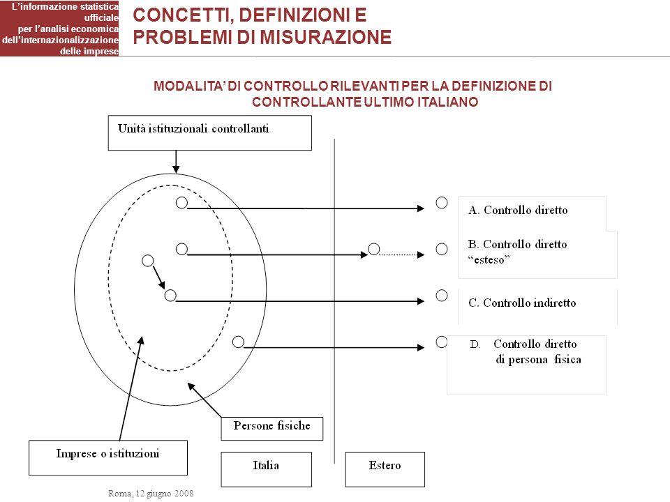 CONCETTI, DEFINIZIONI E PROBLEMI DI MISURAZIONE Linformazione statistica ufficiale per lanalisi economica dellinternazionalizzazione delle imprese MODALITA DI CONTROLLO RILEVANTI PER LA DEFINIZIONE DI CONTROLLANTE ULTIMO ITALIANO (TIPOLOGIA E) ItaliaEstero Persona fisica Società Holding Roma, 12 giugno 2008