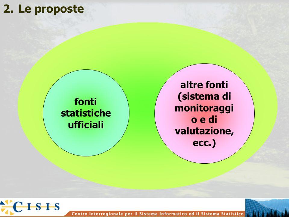 fonti statistiche ufficiali altre fonti (sistema di monitoraggi o e di valutazione, ecc.) 2.Le proposte