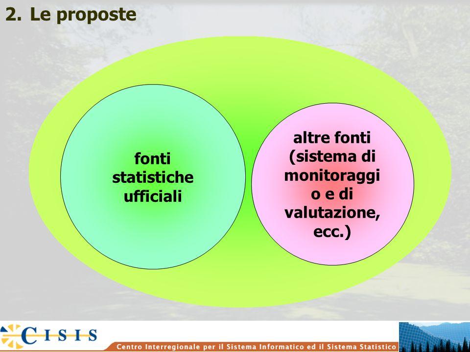 altre fonti (sistema di monitoraggi o e di valutazione, ecc.) 2.Le proposte