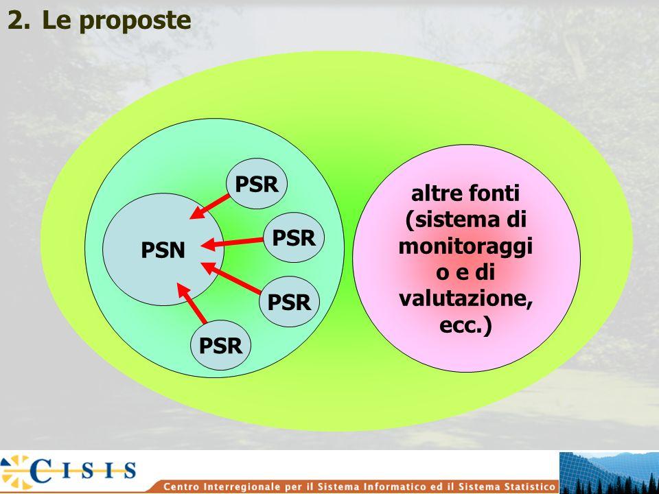 altre fonti (sistema di monitoraggi o e di valutazione, ecc.) 2.Le proposte PSN PSR
