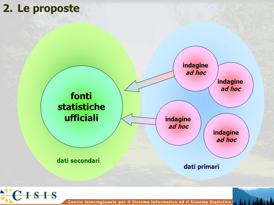 fonti statistiche ufficiali indagine ad hoc dati secondari dati primari 2.Le proposte indagine ad hoc