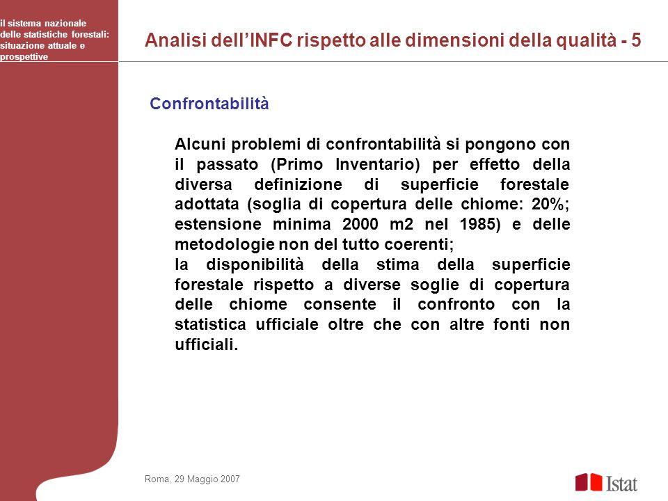 il sistema nazionale delle statistiche forestali: situazione attuale e prospettive Roma, 29 Maggio 2007 Copertura delle chiome