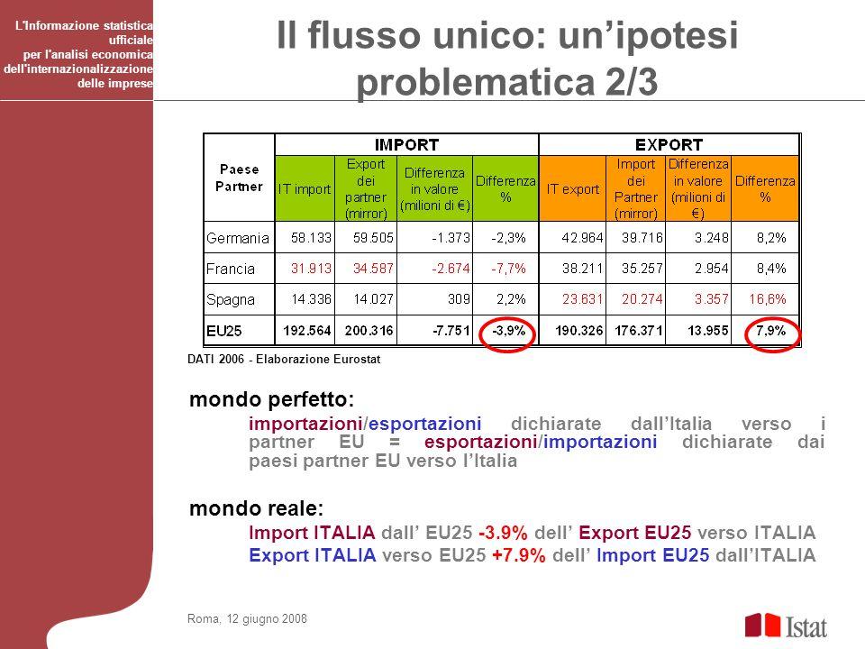 Roma, 12 giugno 2008 L Informazione statistica ufficiale per l analisi economica dell internazionalizzazione delle imprese mondo perfetto: importazioni/esportazioni dichiarate dallItalia verso i partner EU = esportazioni/importazioni dichiarate dai paesi partner EU verso lItalia mondo reale: Import ITALIA dall EU25 -3.9% dell Export EU25 verso ITALIA Export ITALIA verso EU25 +7.9% dell Import EU25 dallITALIA DATI 2006 - Elaborazione Eurostat Il flusso unico: unipotesi problematica 2/3