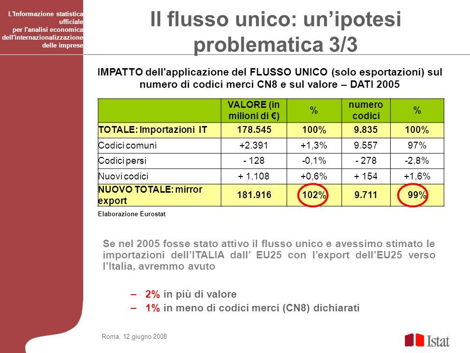 Roma, 12 giugno 2008 L Informazione statistica ufficiale per l analisi economica dell internazionalizzazione delle imprese IMPATTO dell applicazione del FLUSSO UNICO (solo esportazioni) sul numero di codici merci CN8 e sul valore – DATI 2005 VALORE (in milioni di ) % numero codici % TOTALE: Importazioni IT178.545100%9.835100% Codici comuni+2.391+1,3%9.55797% Codici persi- 128-0,1%- 278-2,8% Nuovi codici+ 1.108+0,6%+ 154+1,6% NUOVO TOTALE: mirror export 181.916102%9.71199% Elaborazione Eurostat Se nel 2005 fosse stato attivo il flusso unico e avessimo stimato le importazioni dellITALIA dall EU25 con lexport dellEU25 verso lItalia, avremmo avuto –2% in più di valore –1% in meno di codici merci (CN8) dichiarati Il flusso unico: unipotesi problematica 3/3
