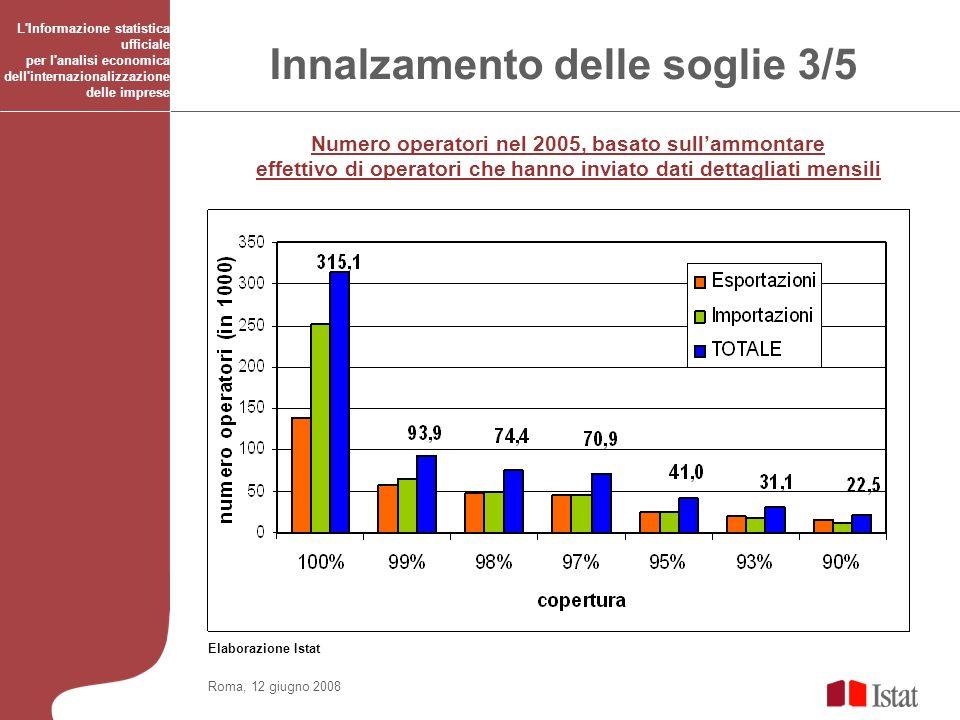 Roma, 12 giugno 2008 L Informazione statistica ufficiale per l analisi economica dell internazionalizzazione delle imprese Innalzamento delle soglie 3/5 Numero operatori nel 2005, basato sullammontare effettivo di operatori che hanno inviato dati dettagliati mensili Elaborazione Istat
