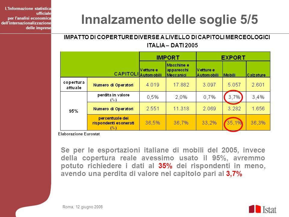 Roma, 12 giugno 2008 L'Informazione statistica ufficiale per l'analisi economica dell'internazionalizzazione delle imprese IMPATTO DI COPERTURE DIVERS