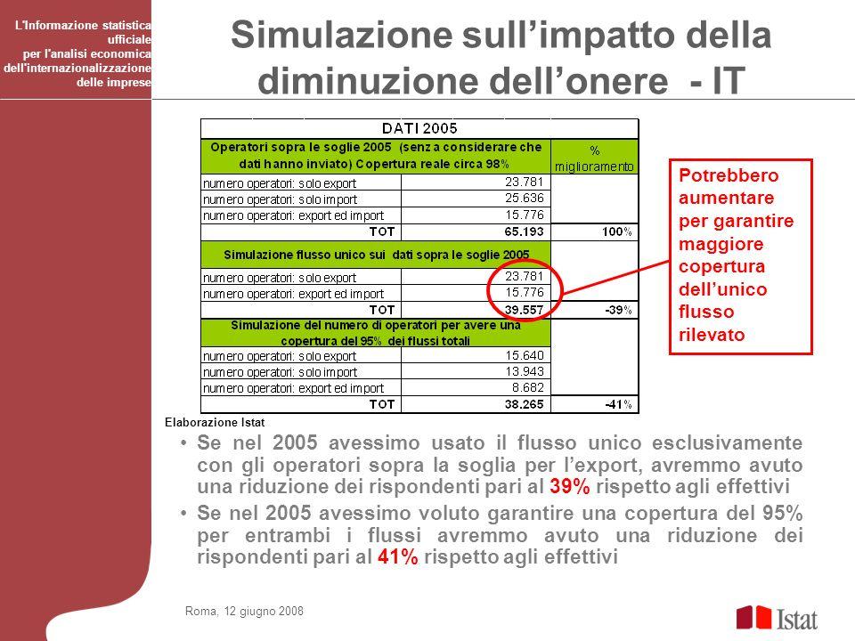 Roma, 12 giugno 2008 L'Informazione statistica ufficiale per l'analisi economica dell'internazionalizzazione delle imprese Simulazione sullimpatto del