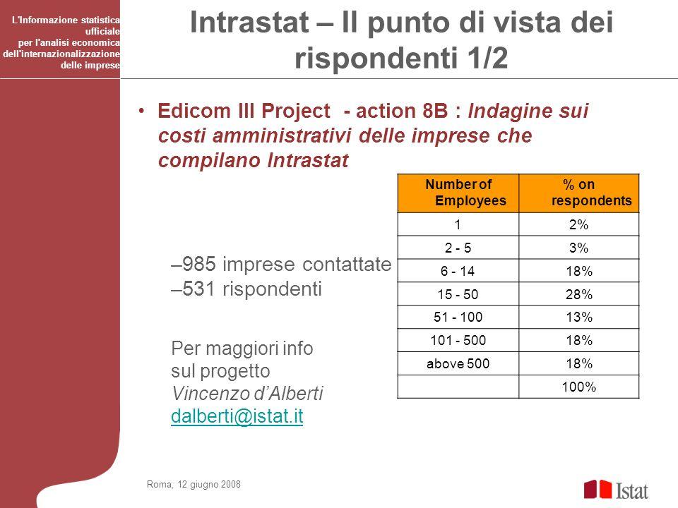 Roma, 12 giugno 2008 L Informazione statistica ufficiale per l analisi economica dell internazionalizzazione delle imprese IMPATTO DI COPERTURE DIVERSE A LIVELLO DI CAPITOLI MERCEOLOGICI ITALIA – DATI 2005 Innalzamento delle soglie 5/5 Elaborazione Eurostat Se per le esportazioni italiane di mobili del 2005, invece della copertura reale avessimo usato il 95%, avremmo potuto richiedere i dati al 35% dei rispondenti in meno, avendo una perdita di valore nel capitolo pari al 3,7%