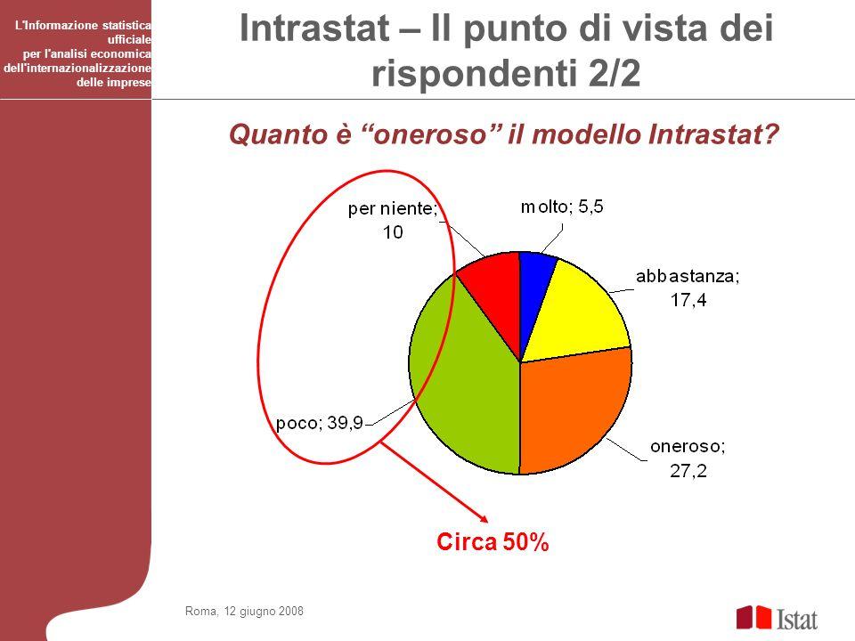 Roma, 12 giugno 2008 L Informazione statistica ufficiale per l analisi economica dell internazionalizzazione delle imprese Simulazione sullimpatto della diminuzione dellonere - IT Potrebbero aumentare per garantire maggiore copertura dellunico flusso rilevato Elaborazione Istat Se nel 2005 avessimo usato il flusso unico esclusivamente con gli operatori sopra la soglia per lexport, avremmo avuto una riduzione dei rispondenti pari al 39% rispetto agli effettivi Se nel 2005 avessimo voluto garantire una copertura del 95% per entrambi i flussi avremmo avuto una riduzione dei rispondenti pari al 41% rispetto agli effettivi