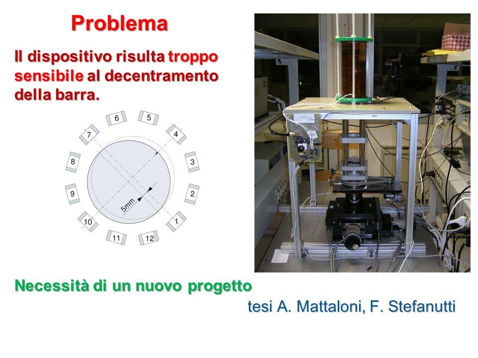Problema Il dispositivo risulta troppo sensibile al decentramento della barra. Necessità di un nuovo progetto tesi A. Mattaloni, F. Stefanutti
