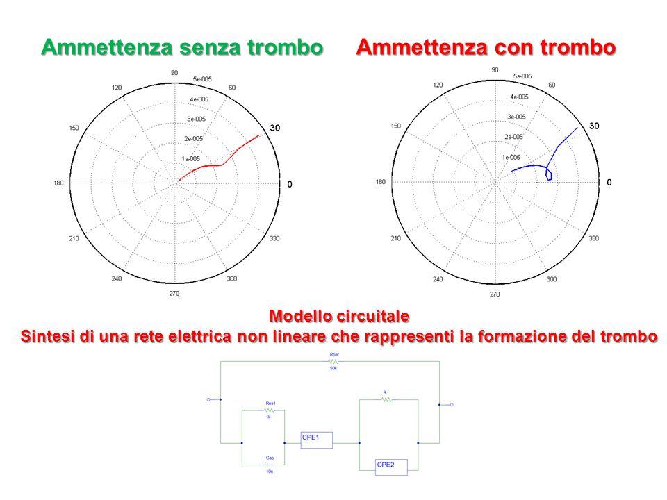 Modello circuitale Sintesi di una rete elettrica non lineare che rappresenti la formazione del trombo Ammettenza senza trombo Ammettenza con trombo