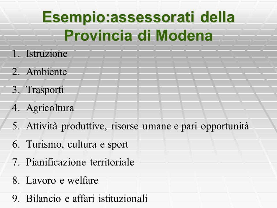 Esempio:assessorati della Provincia di Modena 1.Istruzione 2.Ambiente 3.Trasporti 4.Agricoltura 5.Attività produttive, risorse umane e pari opportunit