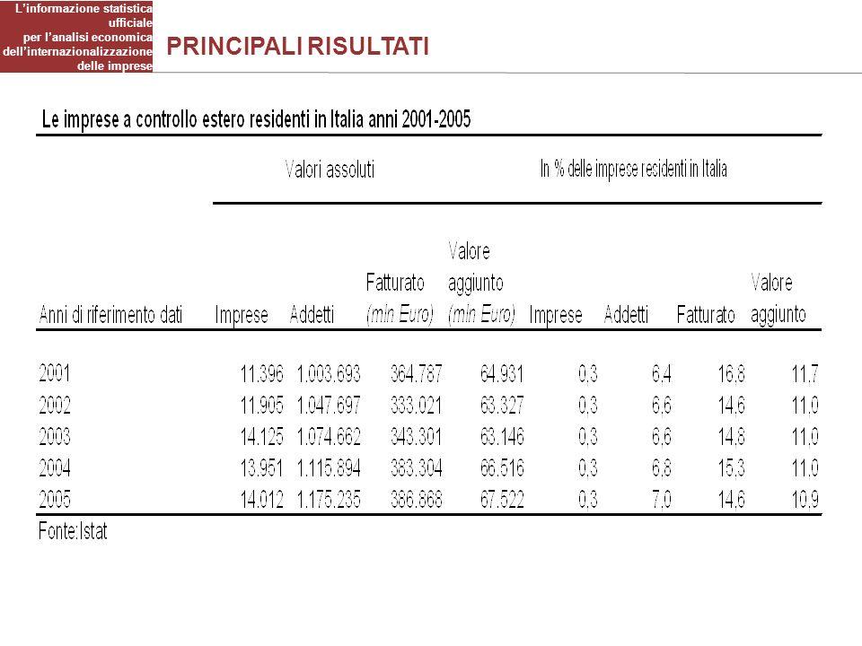 PRINCIPALI RISULTATI Linformazione statistica ufficiale per lanalisi economica dellinternazionalizzazione delle imprese