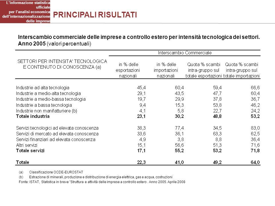 PRINCIPALI RISULTATI Interscambio commerciale delle imprese a controllo estero per intensità tecnologica dei settori.