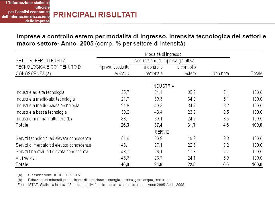 PRINCIPALI RISULTATI Imprese a controllo estero per modalità di ingresso, intensità tecnologica dei settori e macro settore- Anno 2005 (comp.