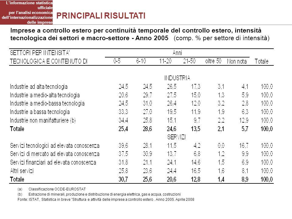 PRINCIPALI RISULTATI Imprese a controllo estero per continuità temporale del controllo estero, intensità tecnologica dei settori e macro-settore - Anno 2005 (comp.