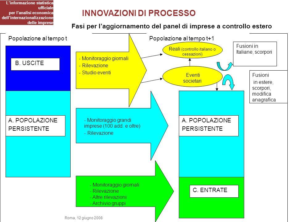 INNOVAZIONI DI PROCESSO Fasi per laggiornamento del panel di imprese a controllo estero Popolazione al tempo tPopolazione al tempo t+1 A.