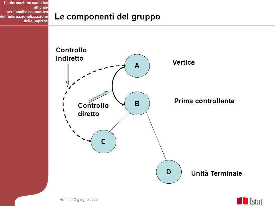 A B C D Vertice Prima controllante Unità Terminale Le componenti del gruppo Controllo indiretto Controllo diretto Linformazione statistica ufficiale per lanalisi economica dellinternazionalizzazione delle imprese Roma, 12 giugno 2008