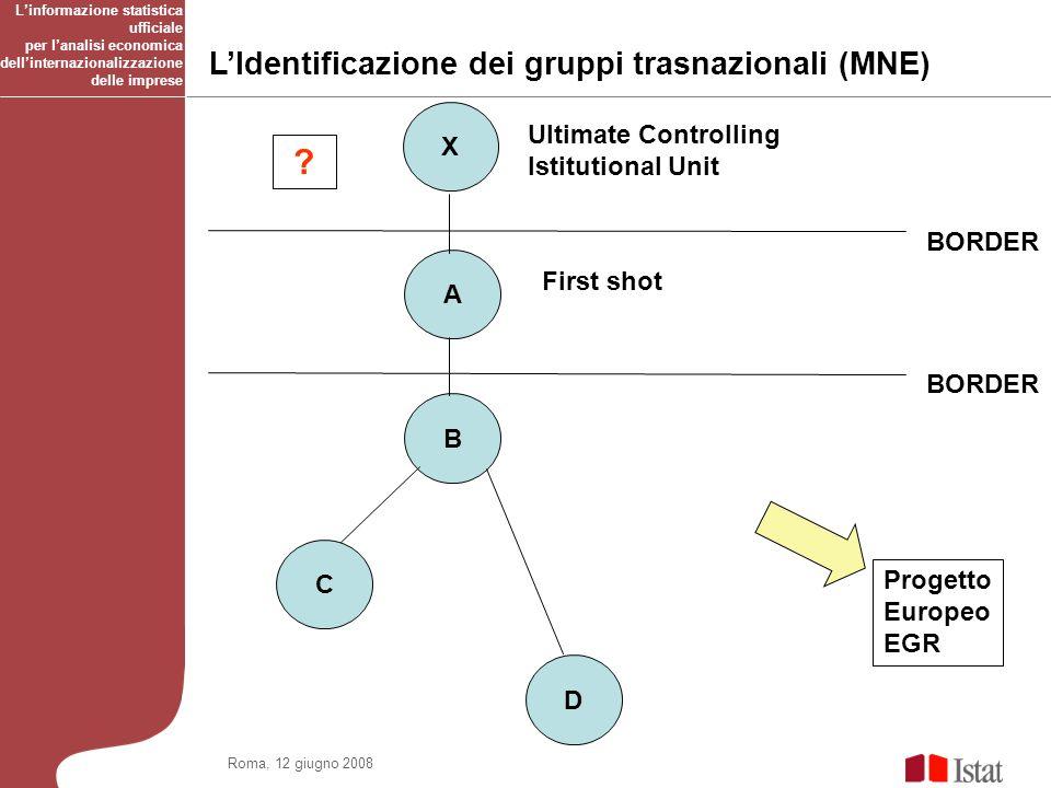 A B C D BORDER LIdentificazione dei gruppi trasnazionali (MNE) .