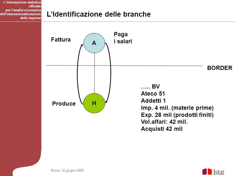 LIdentificazione delle branche BORDER H A ….. BV Ateco 51 Addetti 1 Imp.