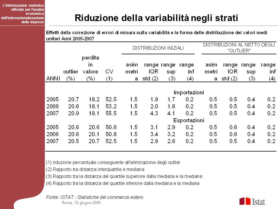 Roma, 12 giugno 2008 Riduzione della variabilità negli strati Linformazione statistica ufficiale per lanalisi economica dellinternazionalizzazione del