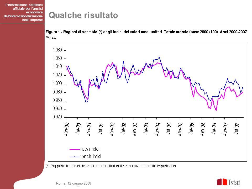 Roma, 12 giugno 2008 Qualche risultato Linformazione statistica ufficiale per lanalisi economica dellinternazionalizzazione delle imprese