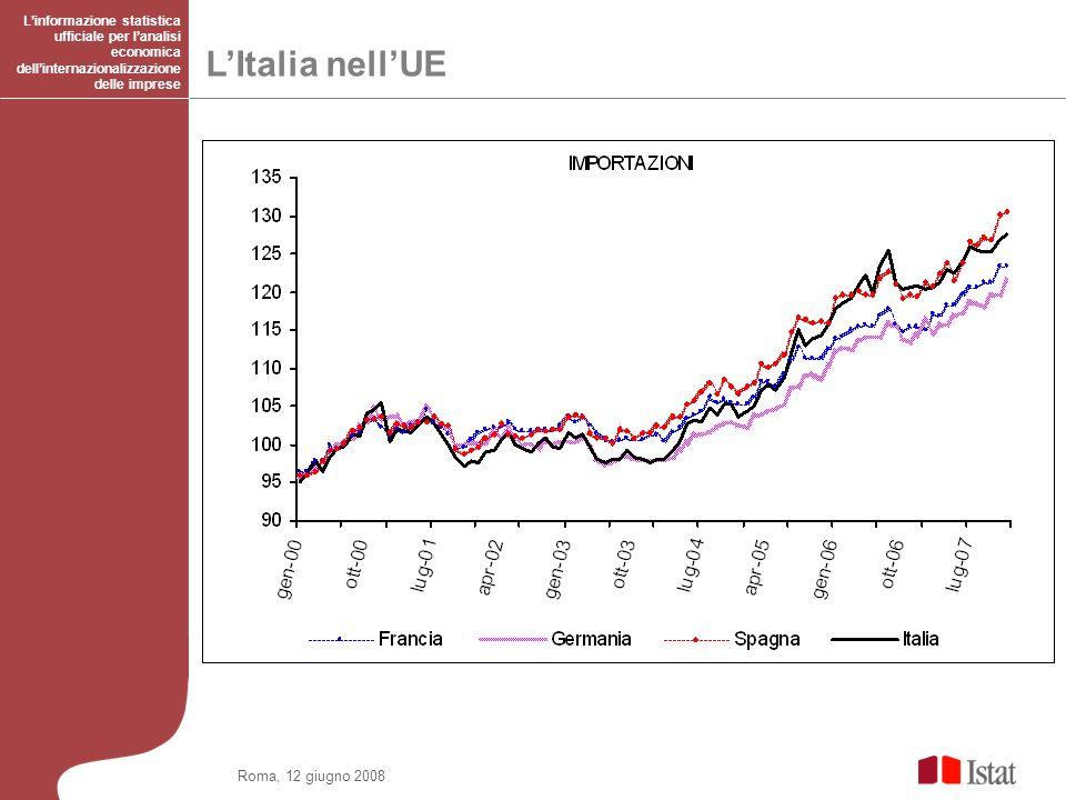 Roma, 12 giugno 2008 LItalia nellUE Linformazione statistica ufficiale per lanalisi economica dellinternazionalizzazione delle imprese …..