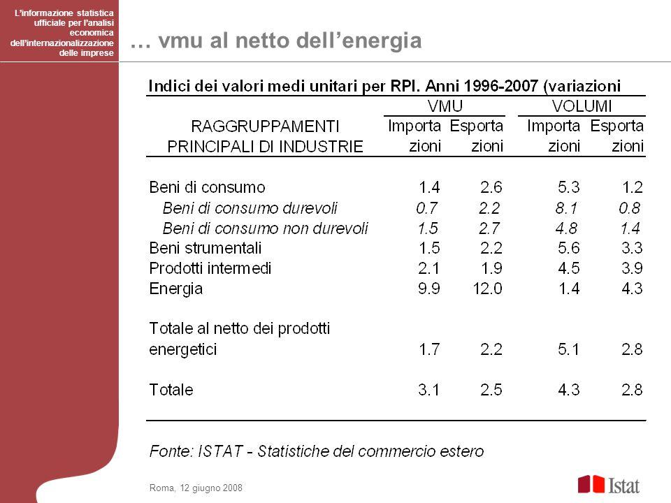 Roma, 12 giugno 2008 … vmu al netto dellenergia Linformazione statistica ufficiale per lanalisi economica dellinternazionalizzazione delle imprese