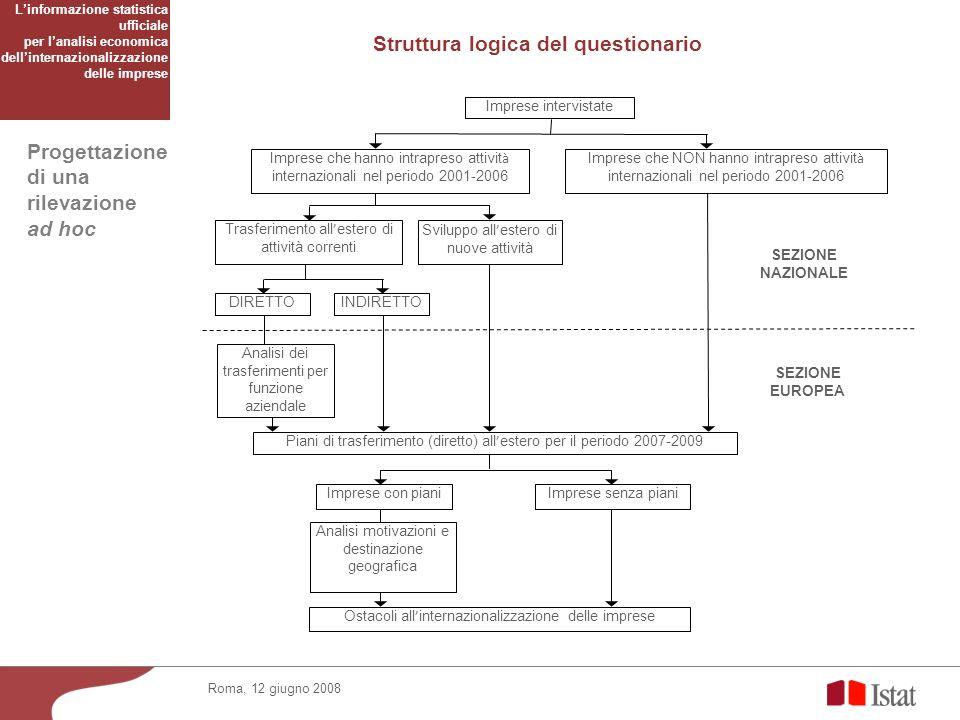 Progettazione di una rilevazione ad hoc Roma, 12 giugno 2008 Struttura logica del questionario SEZIONE NAZIONALE SEZIONE EUROPEA Imprese intervistate