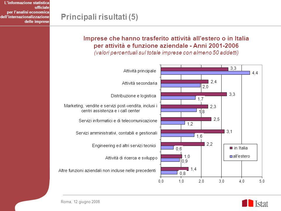 Roma, 12 giugno 2008 Principali risultati (5) Imprese che hanno trasferito attività all'estero o in Italia per attività e funzione aziendale - Anni 20