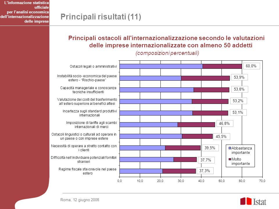 Roma, 12 giugno 2008 Principali risultati (11) Principali ostacoli all'internazionalizzazione secondo le valutazioni delle imprese internazionalizzate
