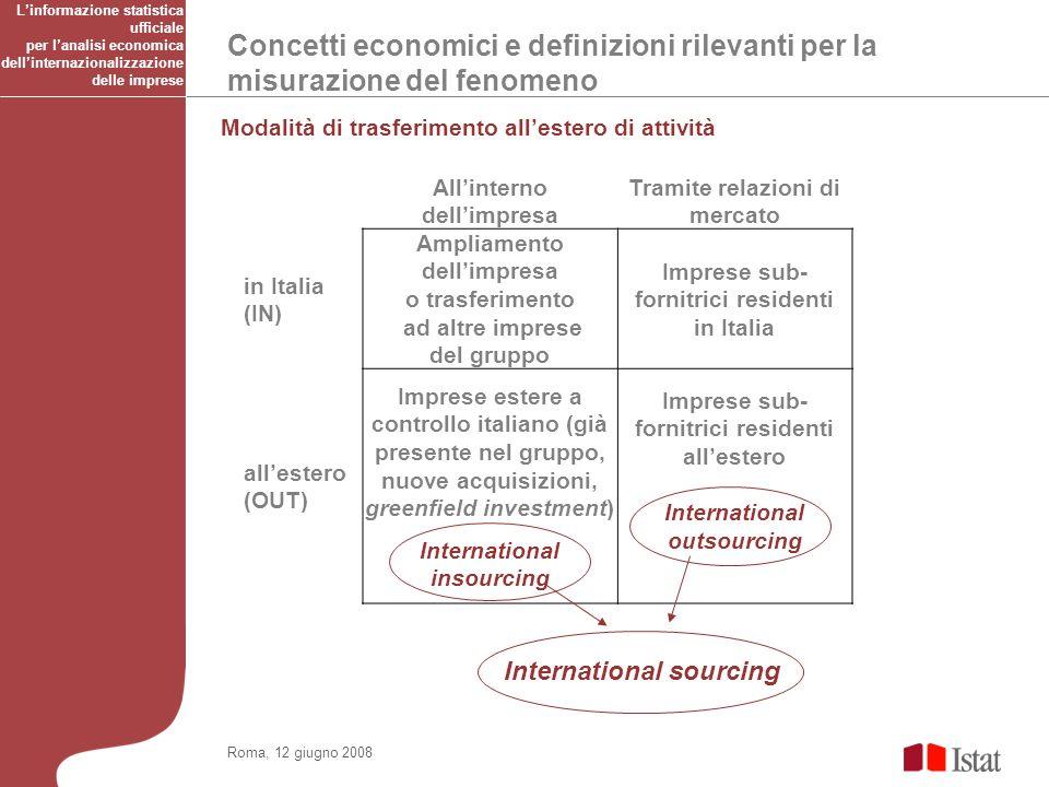 Concetti economici e definizioni rilevanti per la misurazione del fenomeno Roma, 12 giugno 2008 Modalità di trasferimento allestero di attività Allint