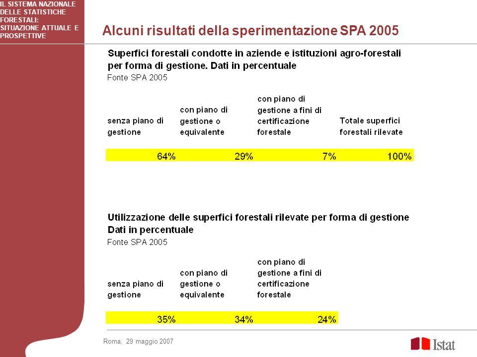 Alcuni risultati della sperimentazione SPA 2005 IL SISTEMA NAZIONALE DELLE STATISTICHE FORESTALI: SITUAZIONE ATTUALE E PROSPETTIVE Roma, 29 maggio 200