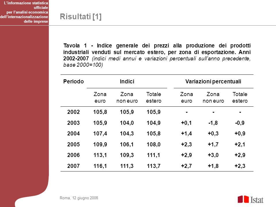 Risultati [1] Roma, 12 giugno 2008 Tavola 1 - Indice generale dei prezzi alla produzione dei prodotti industriali venduti sul mercato estero, per zona di esportazione.
