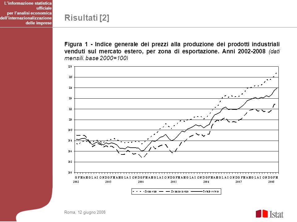 Risultati [2] Roma, 12 giugno 2008 Figura 1 - Indice generale dei prezzi alla produzione dei prodotti industriali venduti sul mercato estero, per zona di esportazione.