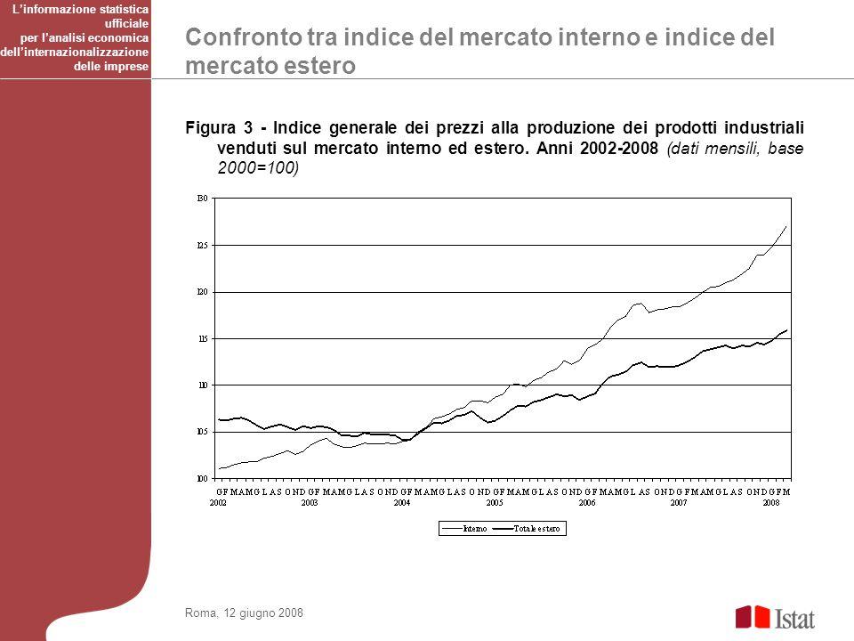 Confronto tra indice del mercato interno e indice del mercato estero Roma, 12 giugno 2008 Figura 3 - Indice generale dei prezzi alla produzione dei prodotti industriali venduti sul mercato interno ed estero.