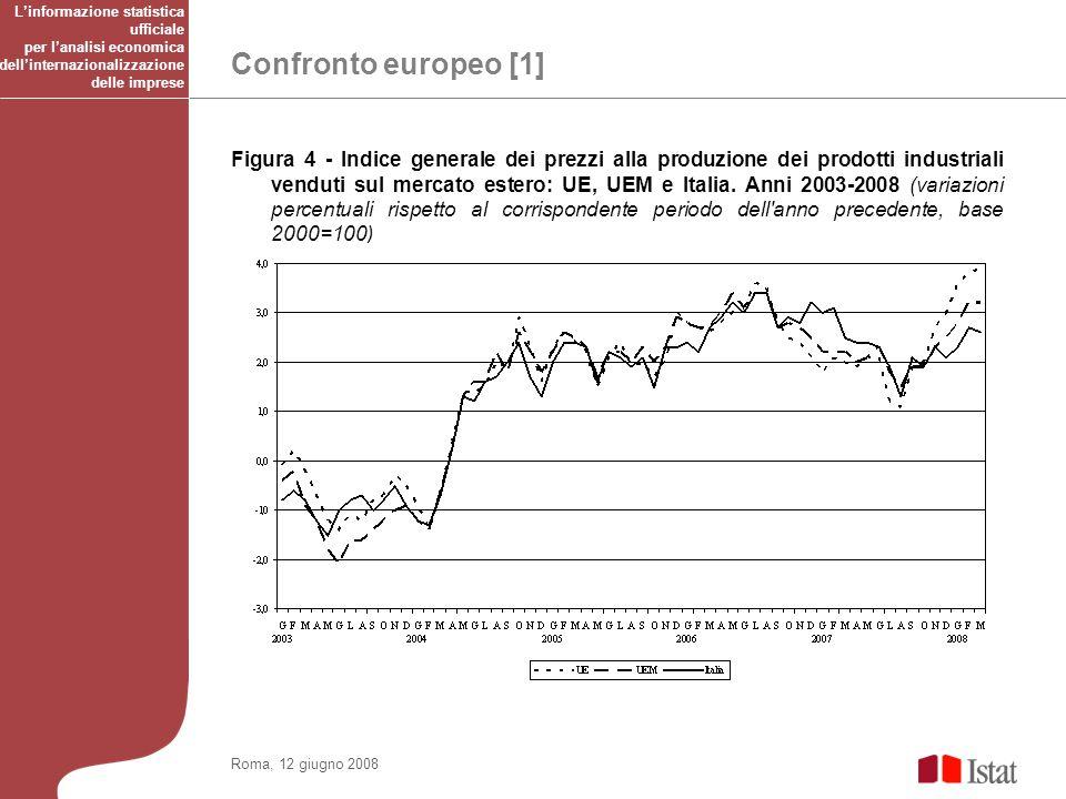 Confronto europeo [1] Roma, 12 giugno 2008 Figura 4 - Indice generale dei prezzi alla produzione dei prodotti industriali venduti sul mercato estero: UE, UEM e Italia.