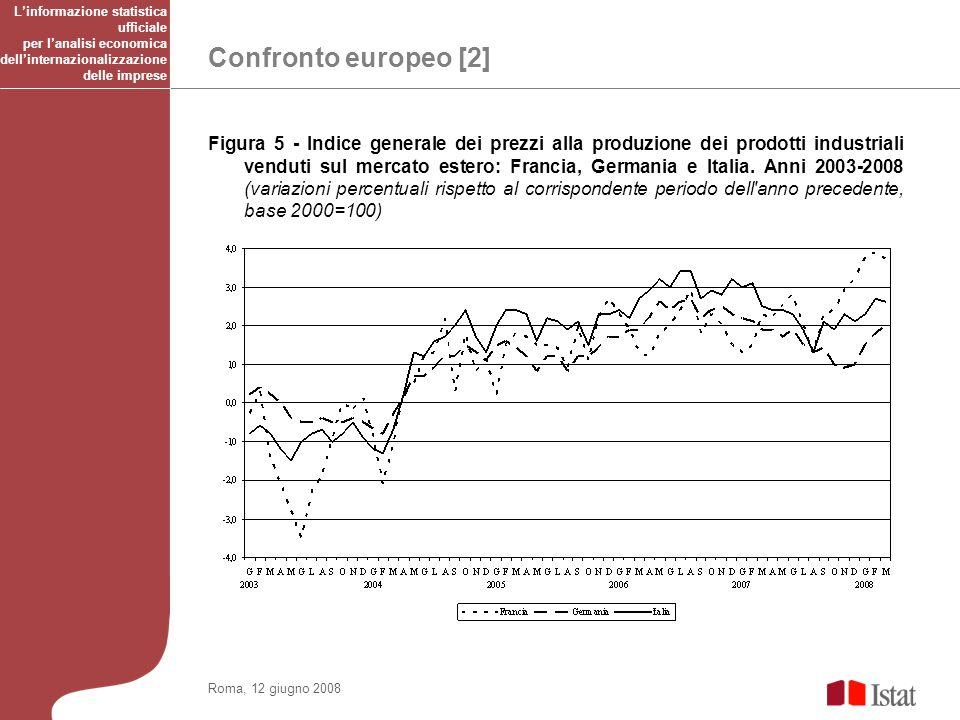 Confronto europeo [2] Roma, 12 giugno 2008 Figura 5 - Indice generale dei prezzi alla produzione dei prodotti industriali venduti sul mercato estero: Francia, Germania e Italia.